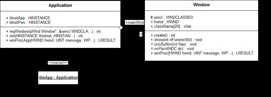 Grundgerüst WIN32 API