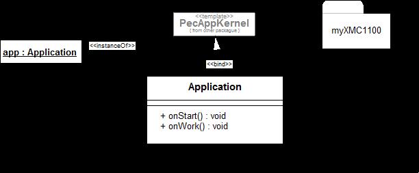 Grundgerüst XMC1100 Anwendung