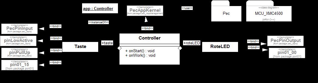 Beispiel für einen XMC4500