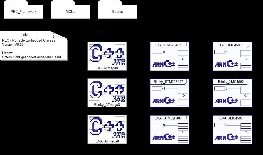 PEC-Framework mit Beispielen