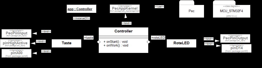 Beispiel für einen STM32F407